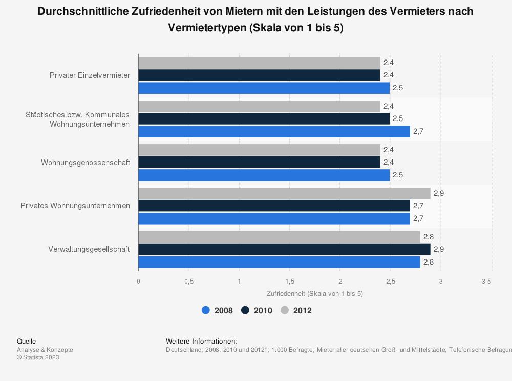 Statistik: Durchschnittliche Zufriedenheit von Mietern mit den Leistungen des Vermieters nach Vermietertypen (Skala von 1 bis 5) | Statista