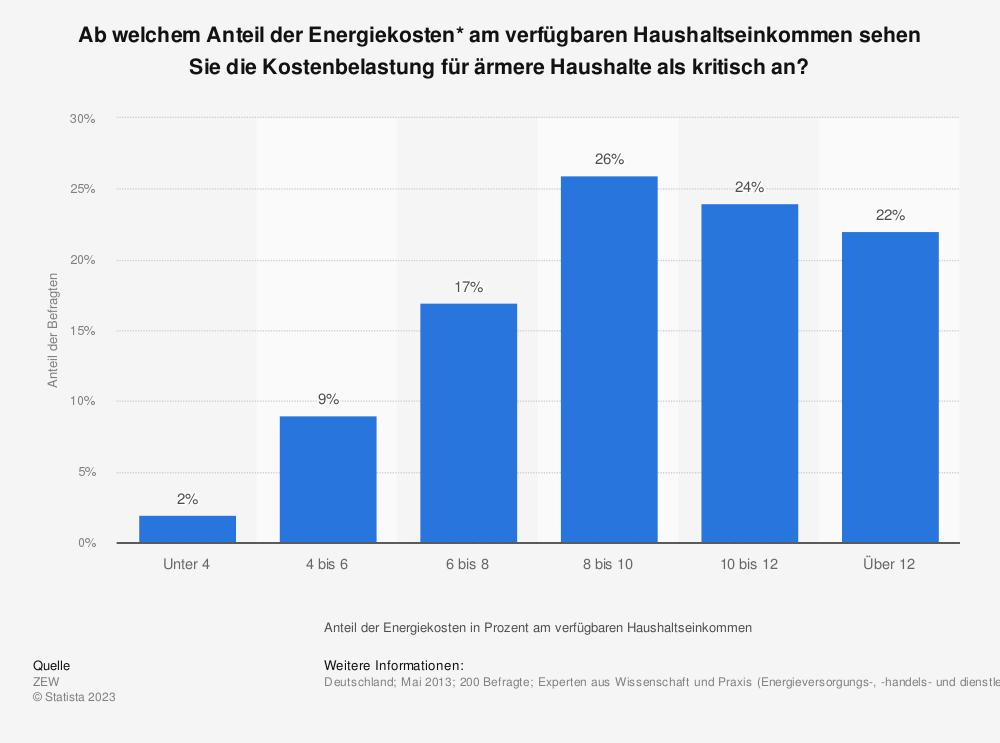 Statistik: Ab welchem Anteil der Energiekosten* am verfügbaren Haushaltseinkommen sehen Sie die Kostenbelastung für ärmere Haushalte als kritisch an? | Statista