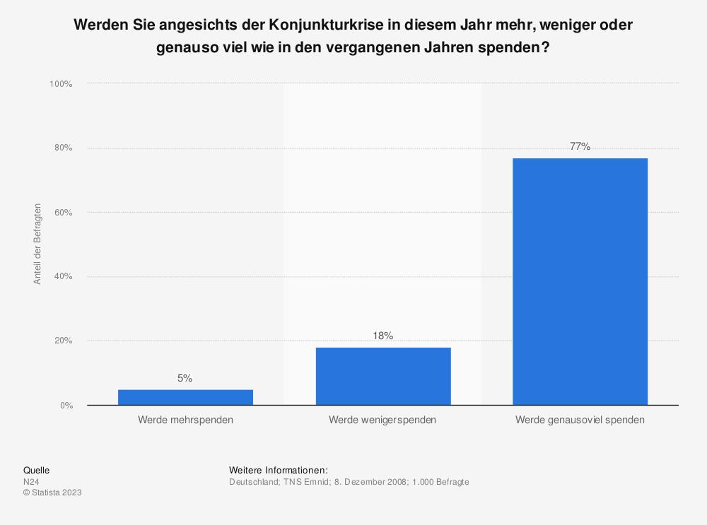 Statistik: Werden Sie angesichts der Konjunkturkrise in diesem Jahr mehr, weniger oder genauso viel wie in den vergangenen Jahren spenden? | Statista