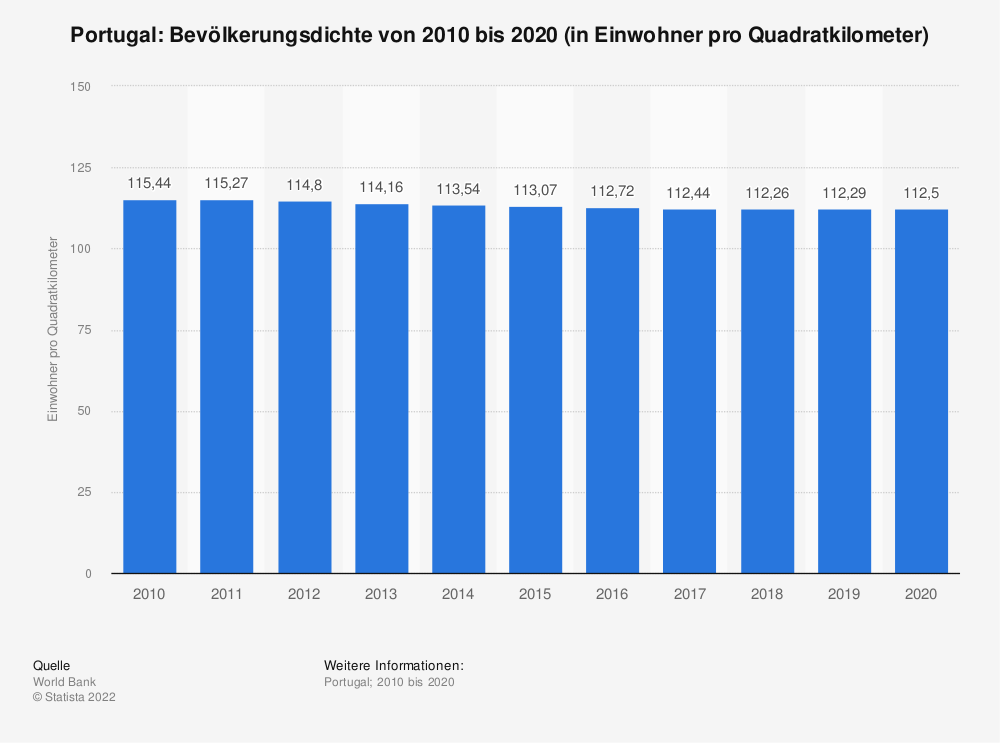 Statistik: Portugal: Bevölkerungsdichte von 2008 bis 2018 (in Einwohner pro Quadratkilometer) | Statista