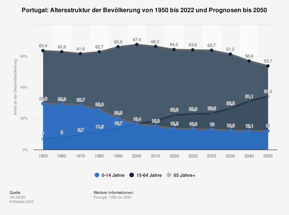 Statistik: Portugal: Altersstruktur von 2008 bis 2018 | Statista