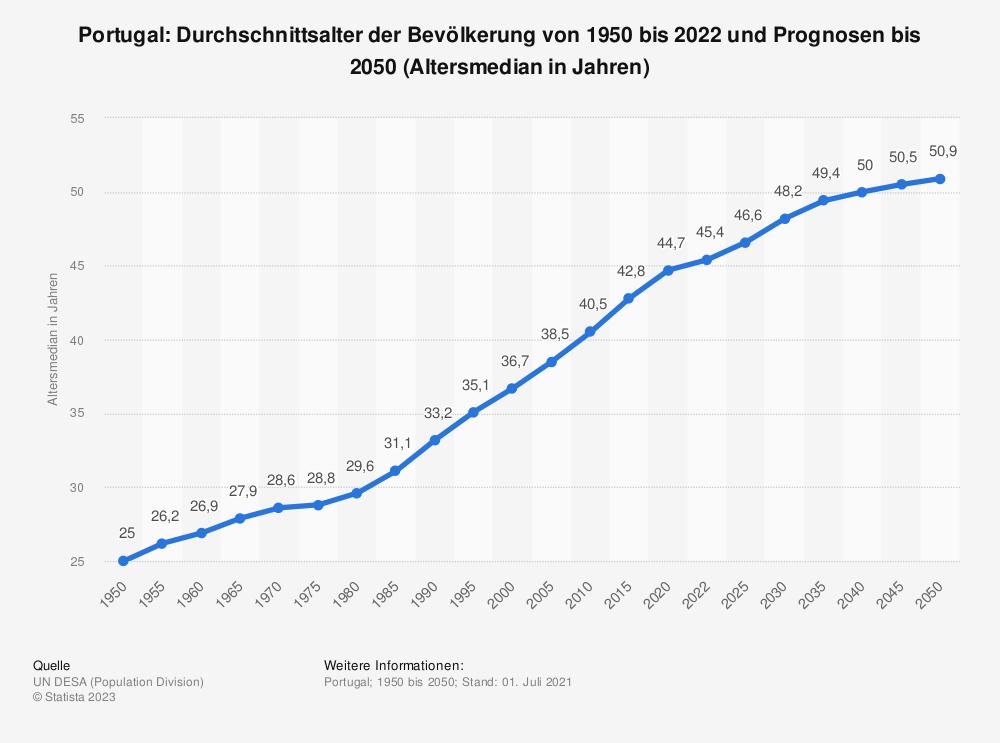 Statistik: Portugal: Durchschnittsalter der Bevölkerung von 1950 bis 2020 und Prognosen bis 2050 (Altersmedian in Jahren) | Statista