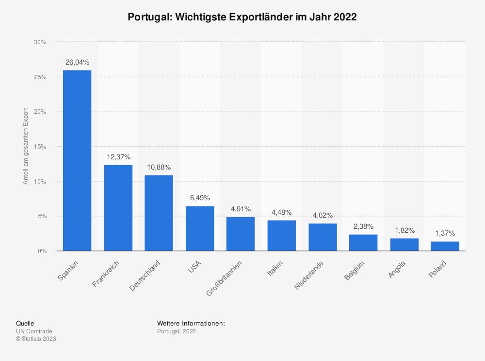 Statistik: Portugal: Wichtigste Exportländer im Jahr 2017 | Statista