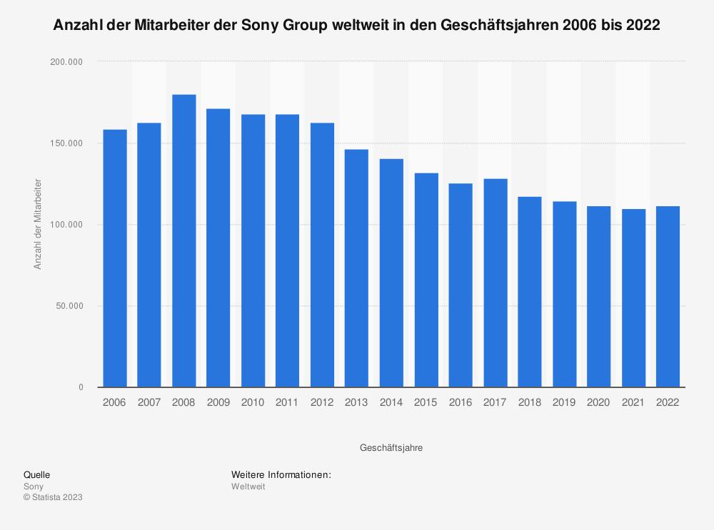 Statistik: Anzahl der Mitarbeiter der Sony Group weltweit in den Geschäftsjahren 2006 bis 2019 | Statista