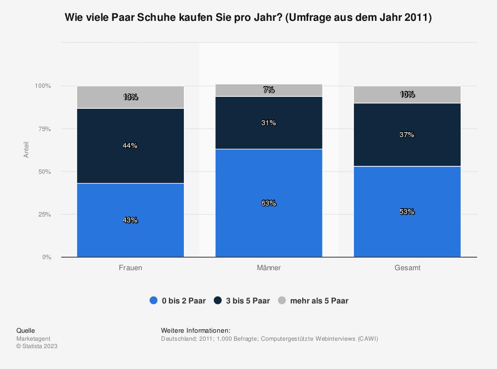 Statistik: Wie viele Paar Schuhe kaufen Sie pro Jahr? (Umfrage aus dem Jahr 2011) | Statista
