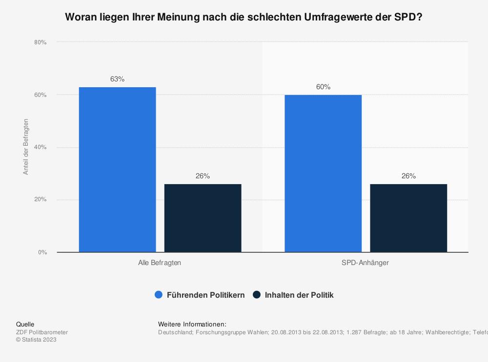 Statistik: Woran liegen Ihrer Meinung nach die schlechten Umfragewerte der SPD? | Statista
