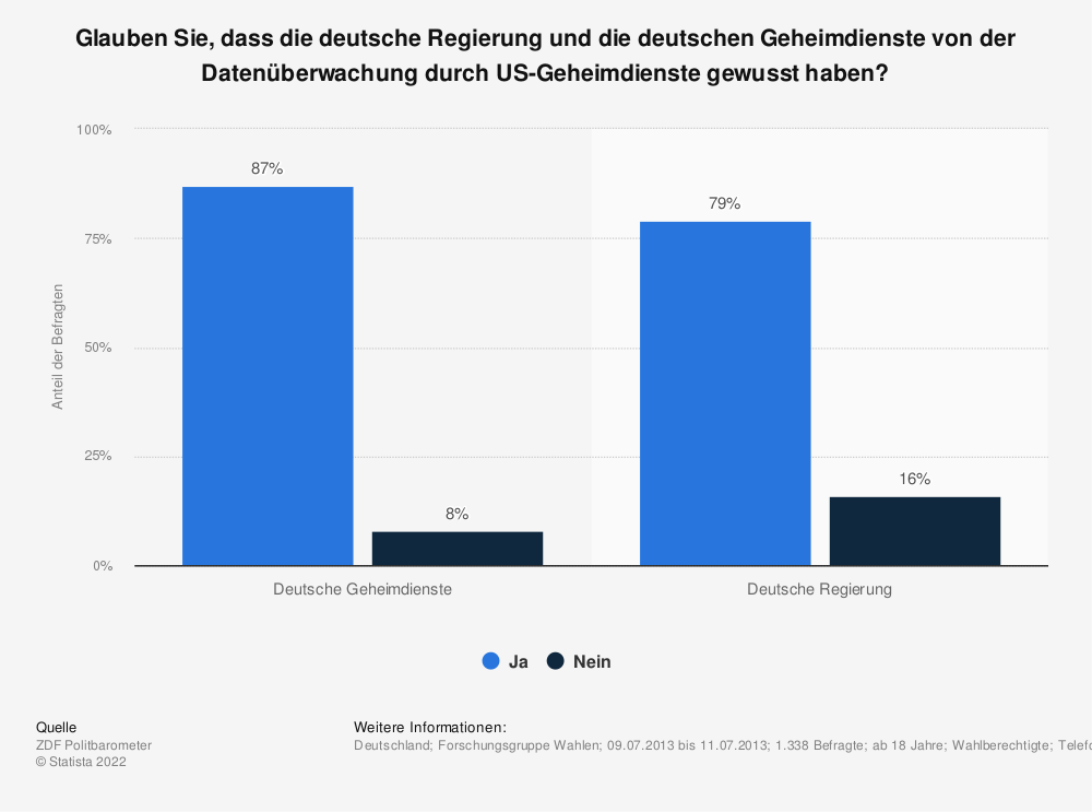 Statistik: Glauben Sie, dass die deutsche Regierung und die deutschen Geheimdienste von der Datenüberwachung durch US-Geheimdienste gewusst haben? | Statista
