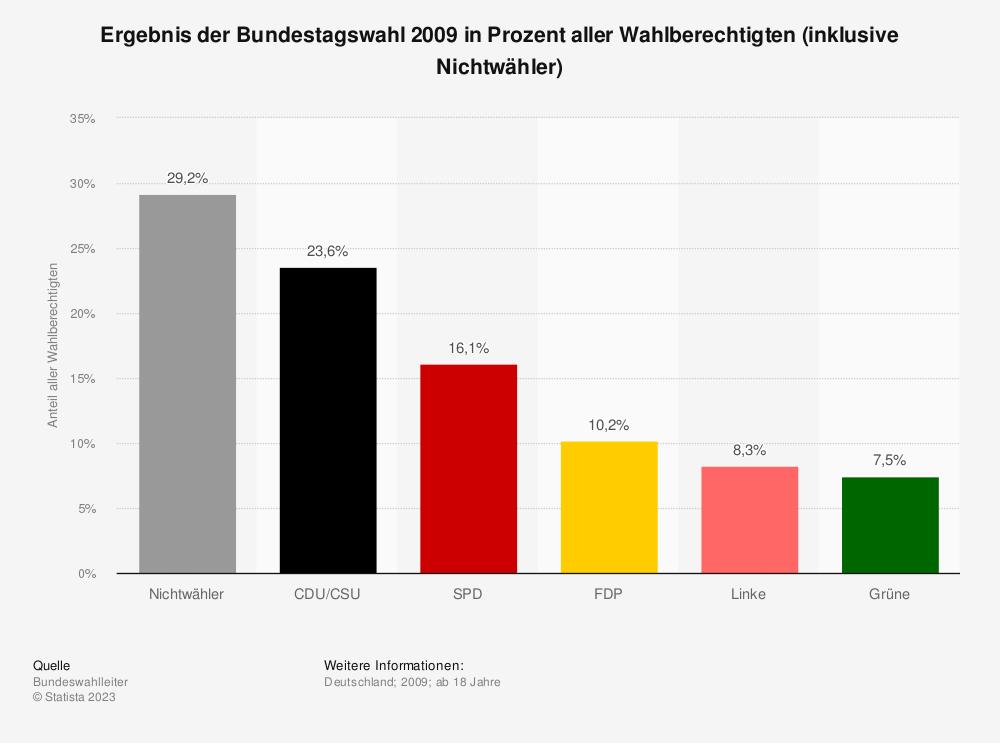 Statistik: Ergebnis der Bundestagswahl 2009 in Prozent aller Wahlberechtigten (inklusive Nichtwähler) | Statista