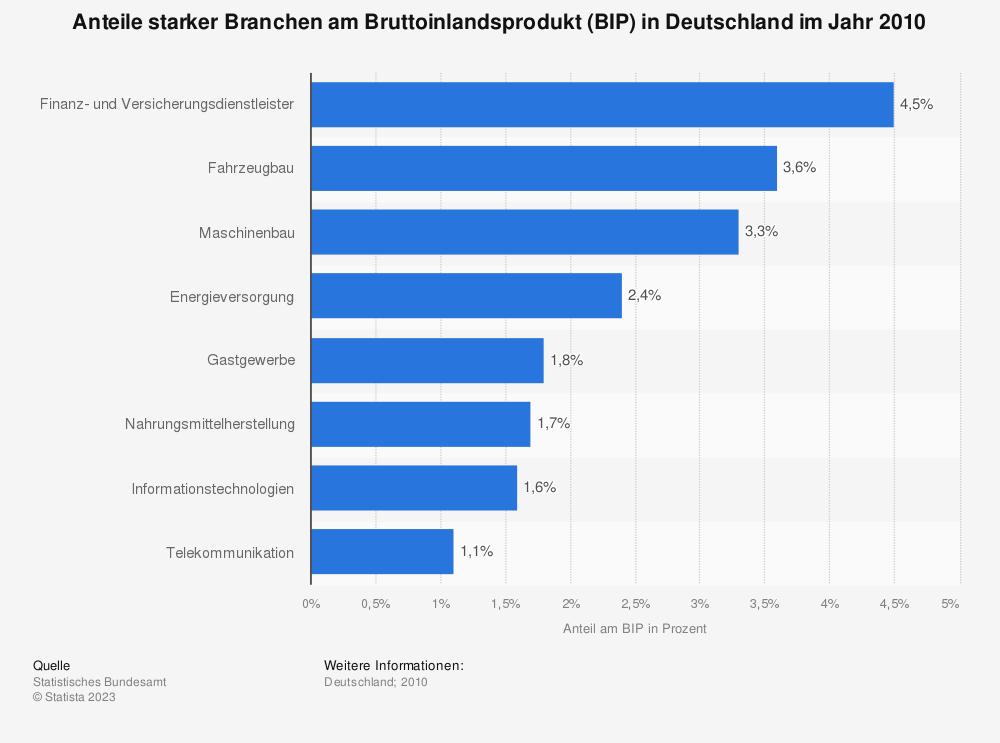 Statistik: Anteile starker Branchen am Bruttoinlandsprodukt (BIP) in Deutschland im Jahr 2010 | Statista