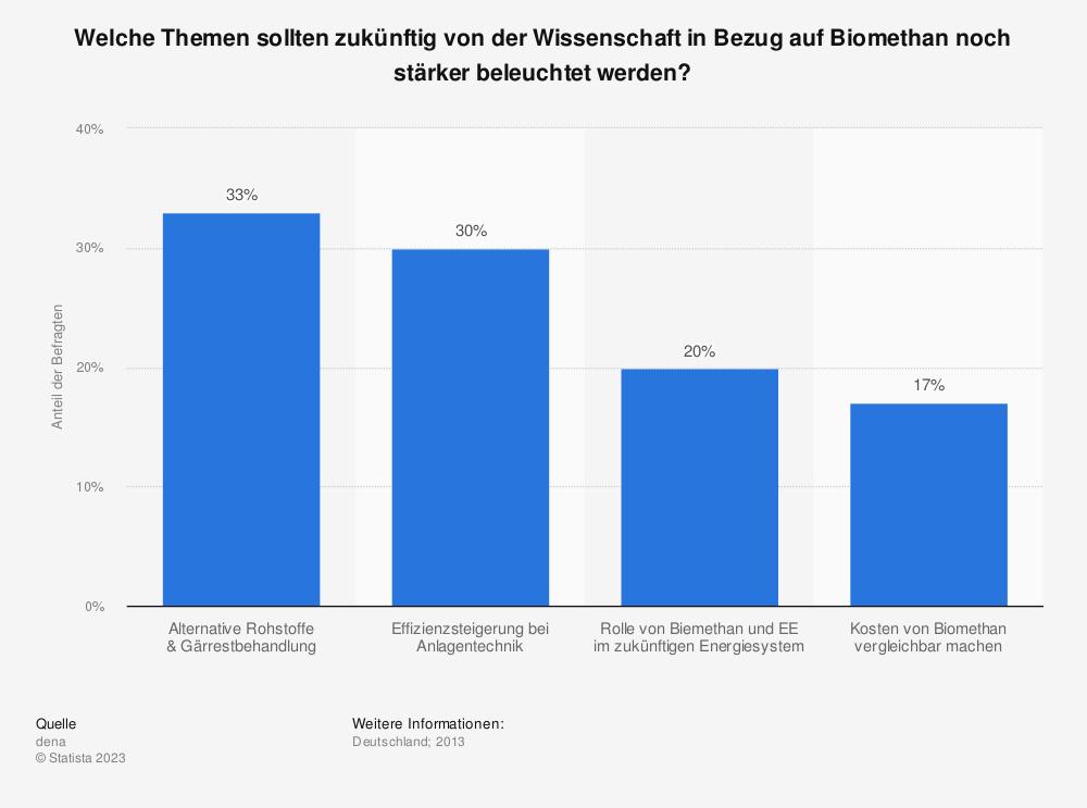 Statistik: Welche Themen sollten zukünftig von der Wissenschaft in Bezug auf Biomethan noch stärker beleuchtet werden? | Statista