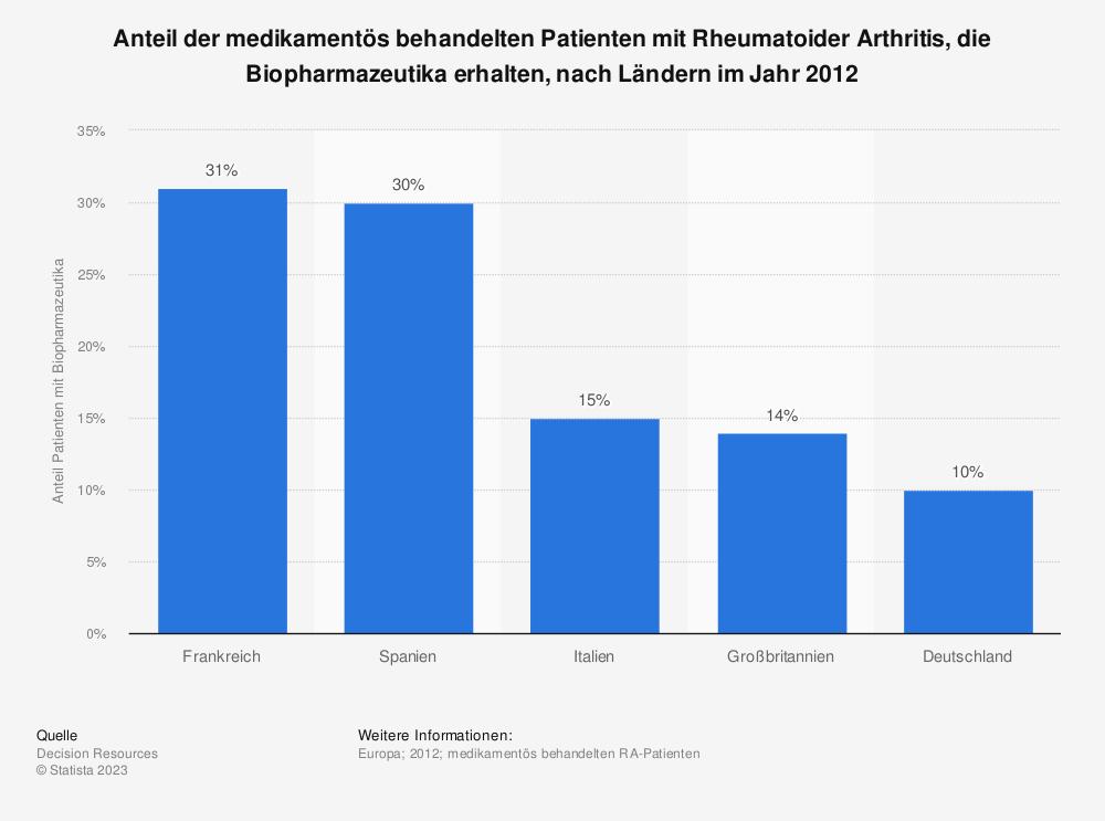 Statistik: Anteil der medikamentös behandelten Patienten mit Rheumatoider Arthritis, die Biopharmazeutika erhalten, nach Ländern im Jahr 2012 | Statista