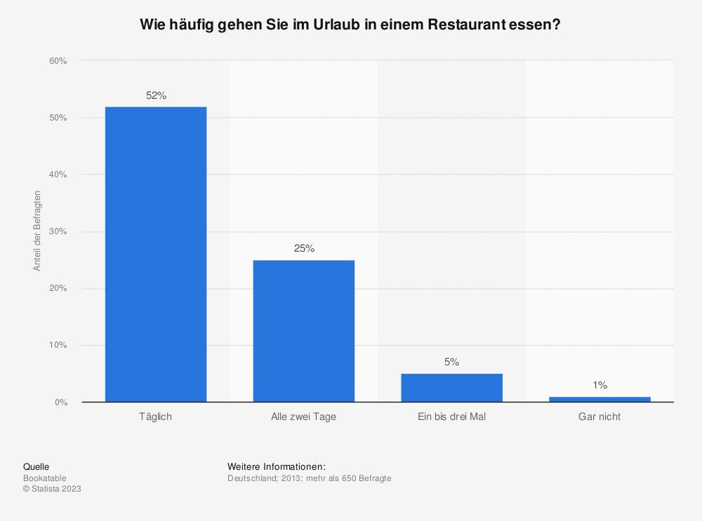 Statistik: Wie häufig gehen Sie im Urlaub in einem Restaurant essen? | Statista