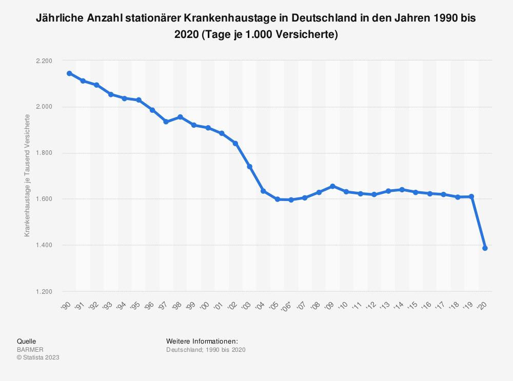 Statistik: Jährliche Anzahl stationärer Krankenhaustage in Deutschland in den Jahren 1990 bis 2019 (Tage je 1.000 Versicherte) | Statista