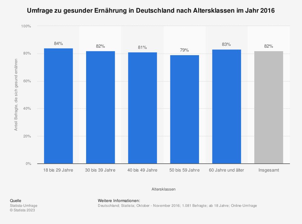 Statistik: Anteil der Befragten, die sich gesund ernähren, in Deutschland nach Altersklassen im Jahr 2013 | Statista