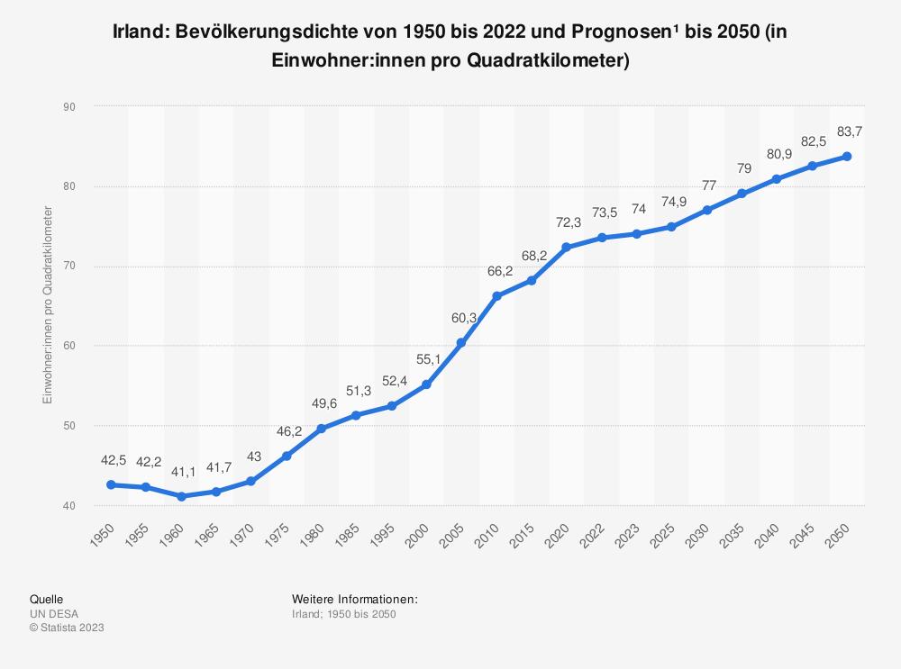 Statistik: Irland: Bevölkerungsdichte von 2008 bis 2018 (in Einwohner pro Quadratkilometer) | Statista