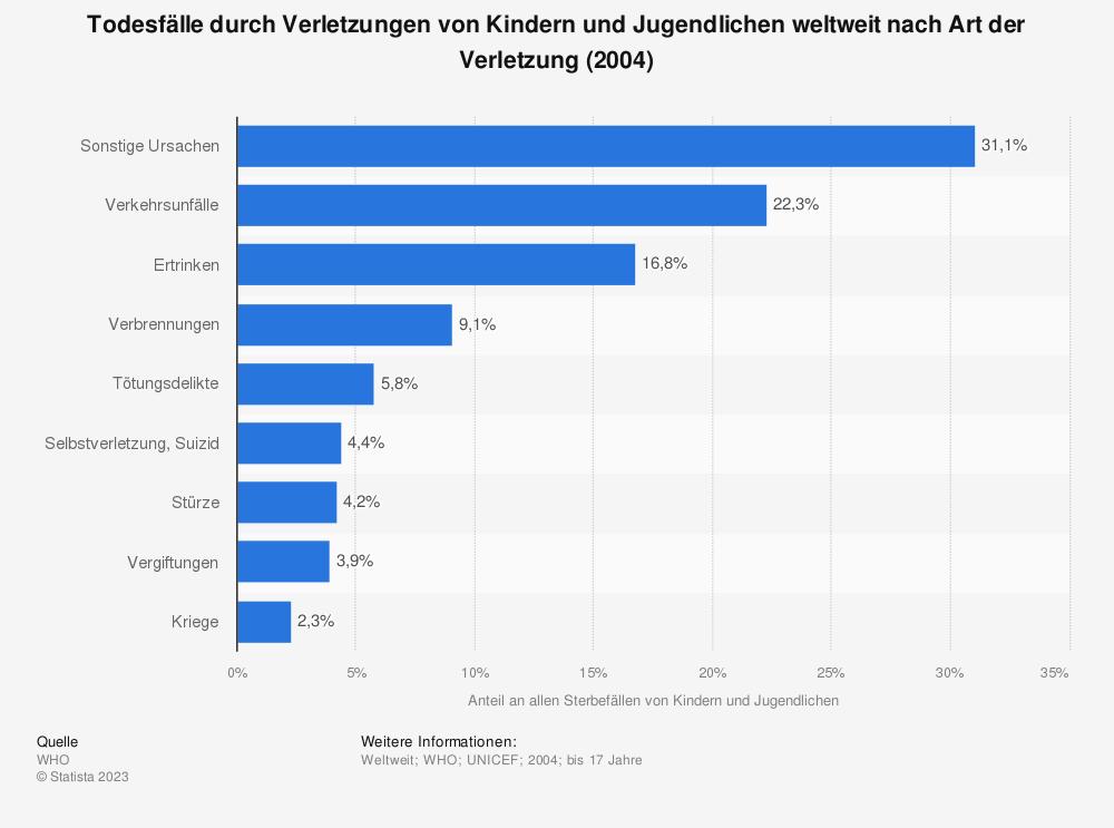 Statistik: Todesfälle durch Verletzungen von Kindern und Jugendlichen weltweit nach Art der Verletzung  (2004) | Statista