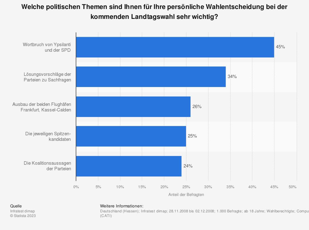 Statistik: Welche politischen Themen sind Ihnen für Ihre persönliche Wahlentscheidung bei der kommenden Landtagswahl sehr wichtig? | Statista