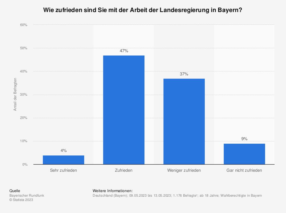 Statistik: Wie zufrieden sind Sie mit der Arbeit der Landesregierung in Bayern? | Statista