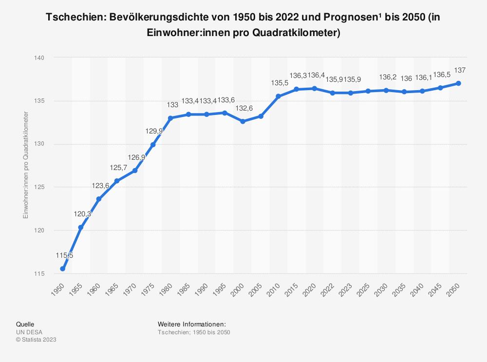 Statistik: Tschechien: Bevölkerungsdichte von 2008 bis 2018 (in Einwohner pro Quadratkilometer) | Statista