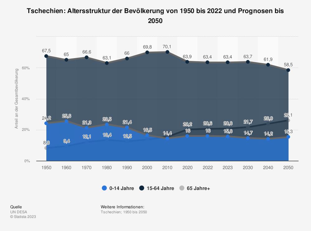 Statistik: Tschechien: Altersstruktur von 2008 bis 2018 | Statista