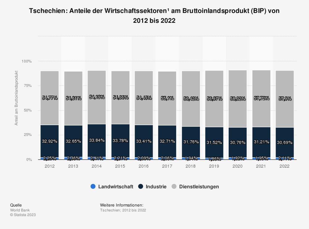 Statistik: Tschechien: Anteile der Wirtschaftssektoren* am Bruttoinlandsprodukt (BIP) von 2008 bis 2018 | Statista