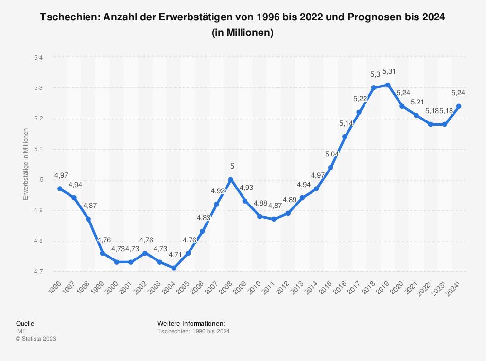 Statistik: Tschechien: Anzahl der Erwerbstätigen von 2008 bis 2018 (in Millionen) | Statista