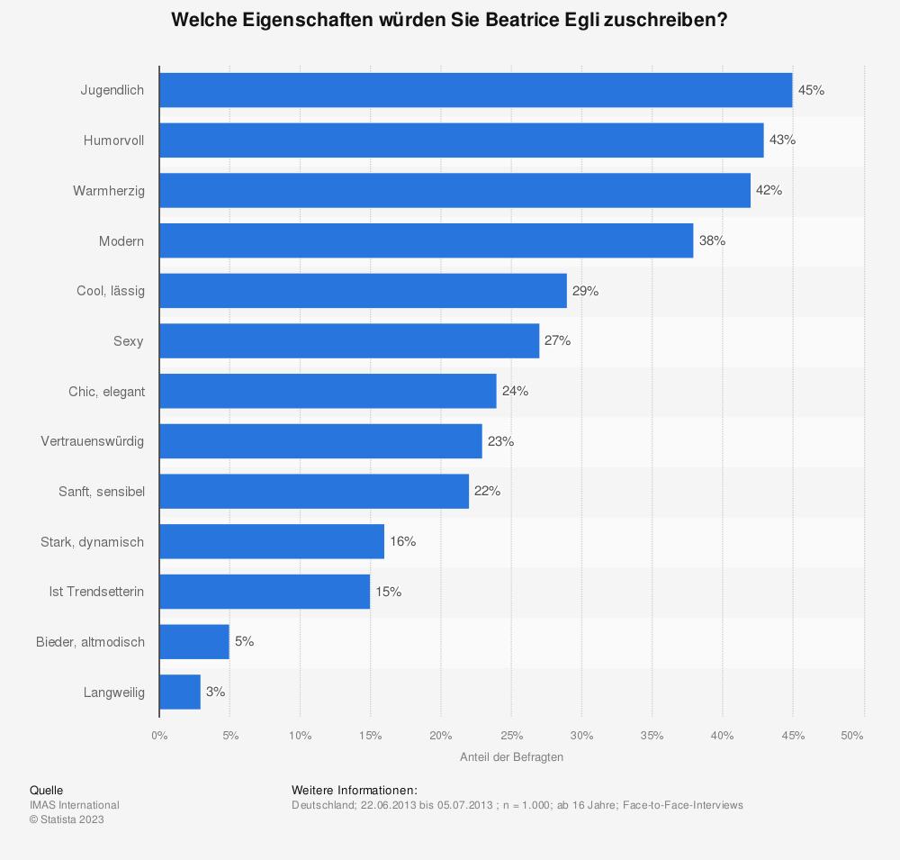 Statistik: Welche Eigenschaften würden Sie Beatrice Egli zuschreiben? | Statista