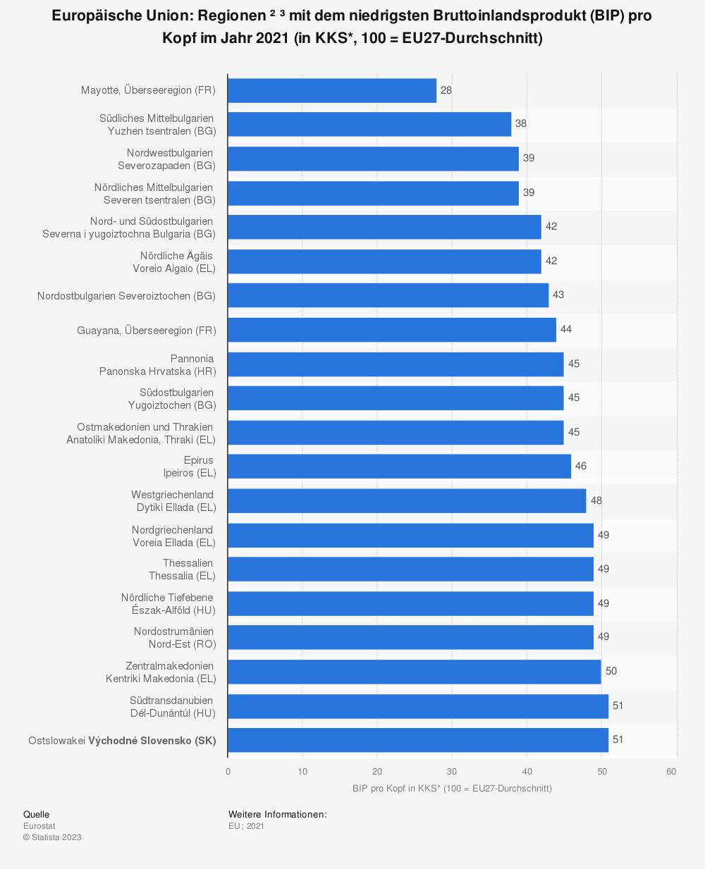Statistik: Europäische Union: Regionen mit dem niedrigsten Bruttoinlandsprodukt (BIP) pro Kopf im Jahr 2016 (in KKS*, 100 = EU-Durchschnitt) | Statista