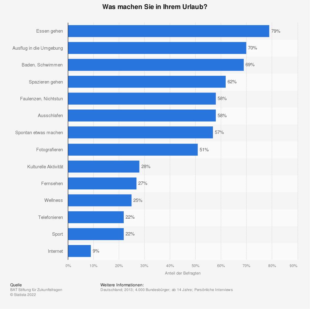 Statistik: Was machen Sie in Ihrem Urlaub? | Statista