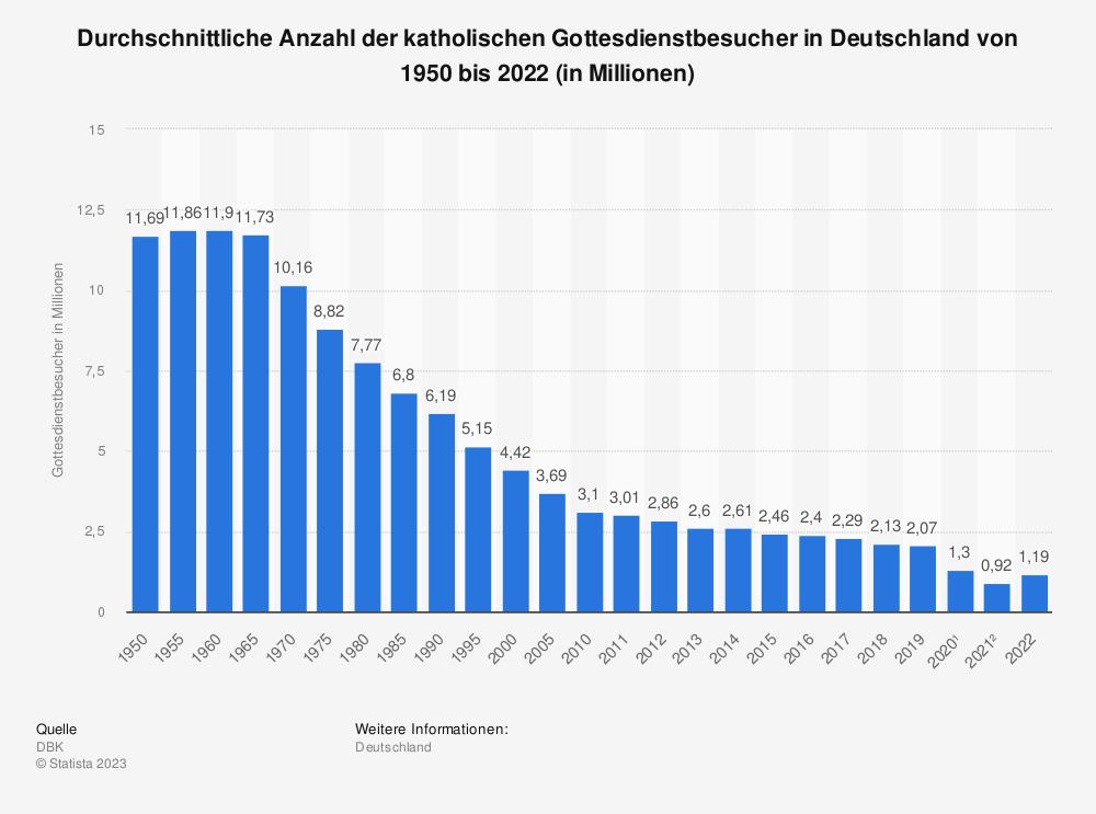 Statistik: Durchschnittliche Anzahl der katholischen Gottesdienstbesucher in Deutschland von 1950 bis 2019 (in Millionen) | Statista