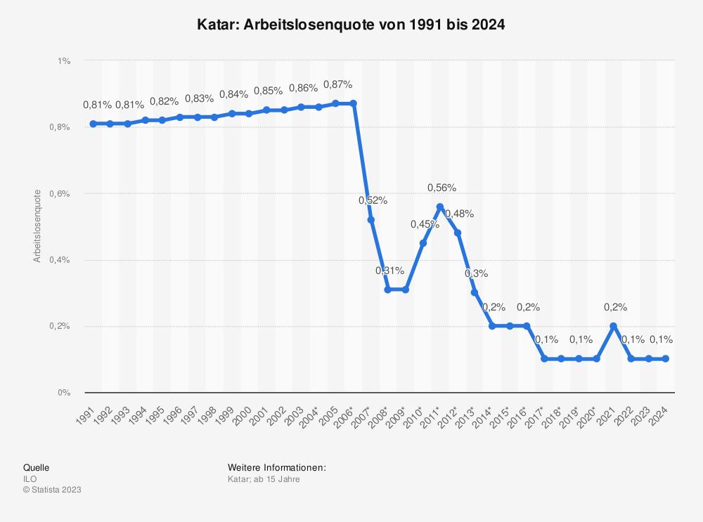 Statistik: Katar: Arbeitslosenquote von 1991 bis 2023    Statista