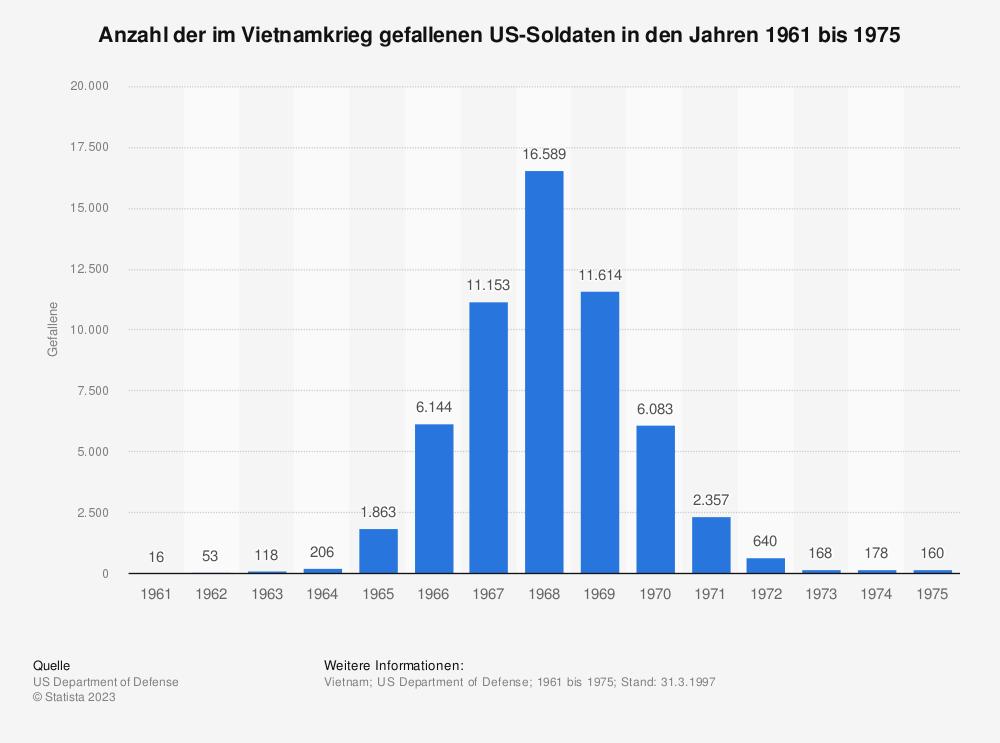 Statistik: Anzahl der im Vietnamkrieg gefallenen US-Soldaten in den Jahren 1961 bis 1975 | Statista