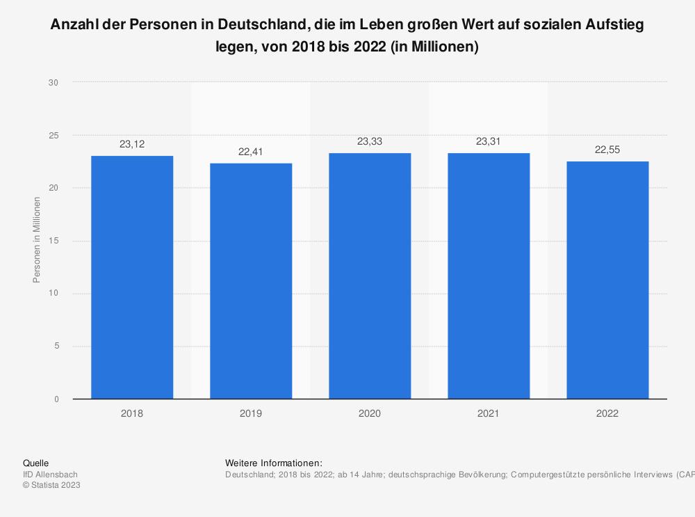 Statistik: Anzahl der Personen in Deutschland, die im Leben großen Wert auf sozialen Aufstieg legen, von 2016 bis 2020 (in Millionen) | Statista
