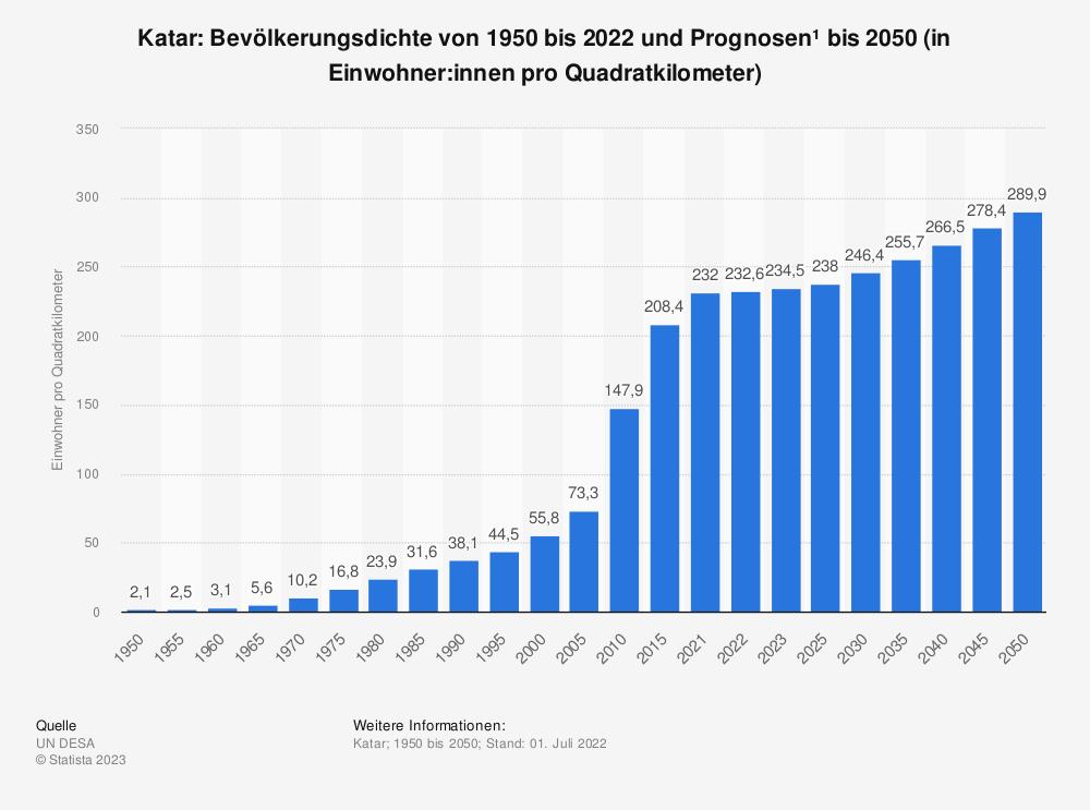 Statistik: Katar: Bevölkerungsdichte von 2008 bis 2018 (in Einwohner pro Quadratkilometer) | Statista
