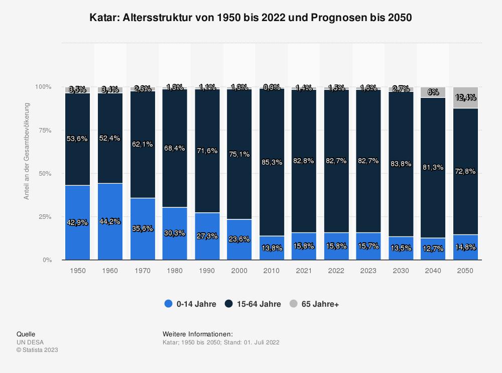 Statistik: Katar: Altersstruktur von 2008 bis 2018 | Statista