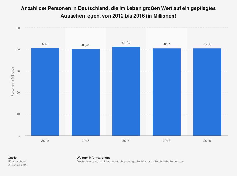 Statistik: Anzahl der Personen in Deutschland, die im Leben großen Wert auf ein gepflegtes Aussehen legen, von 2012 bis 2016 (in Millionen) | Statista