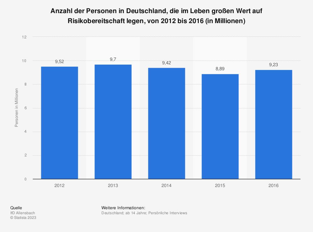Statistik: Anzahl der Personen in Deutschland, die im Leben großen Wert auf Risikobereitschaft legen, von 2012 bis 2016 (in Millionen) | Statista