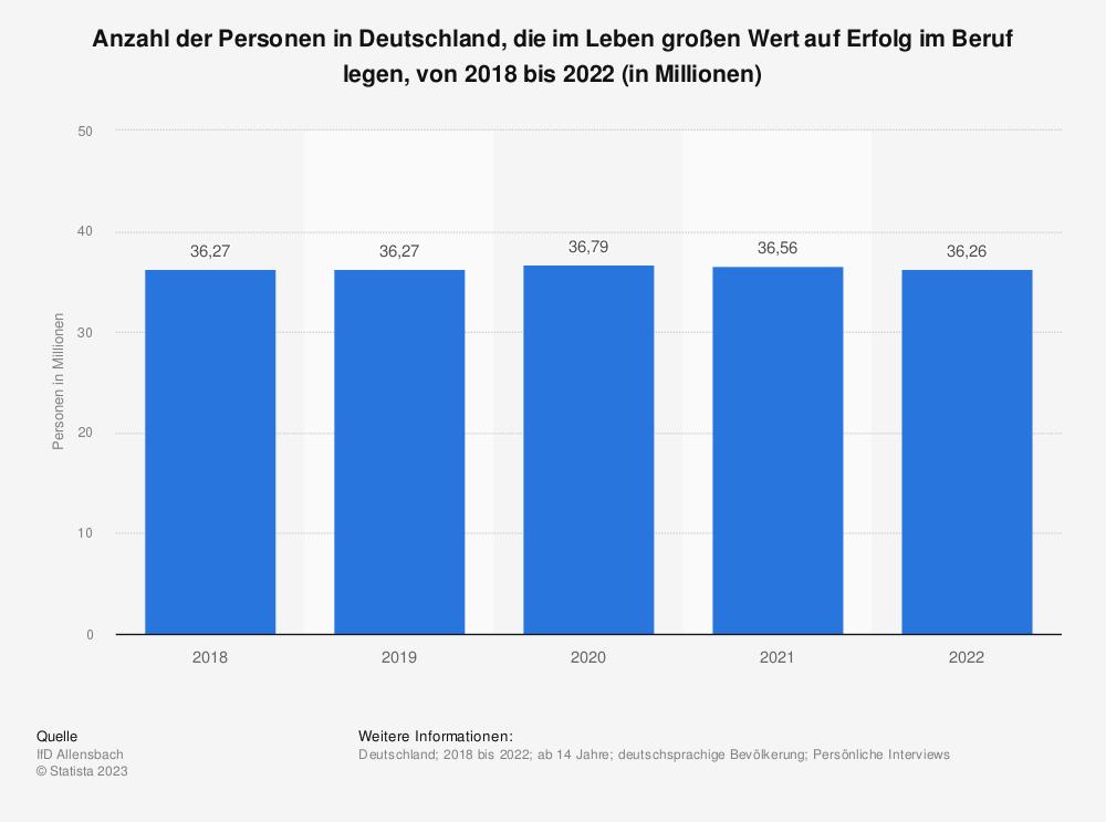 Statistik: Anzahl der Personen in Deutschland, die im Leben großen Wert auf Erfolg im Beruf legen, von 2016 bis 2020 (in Millionen) | Statista