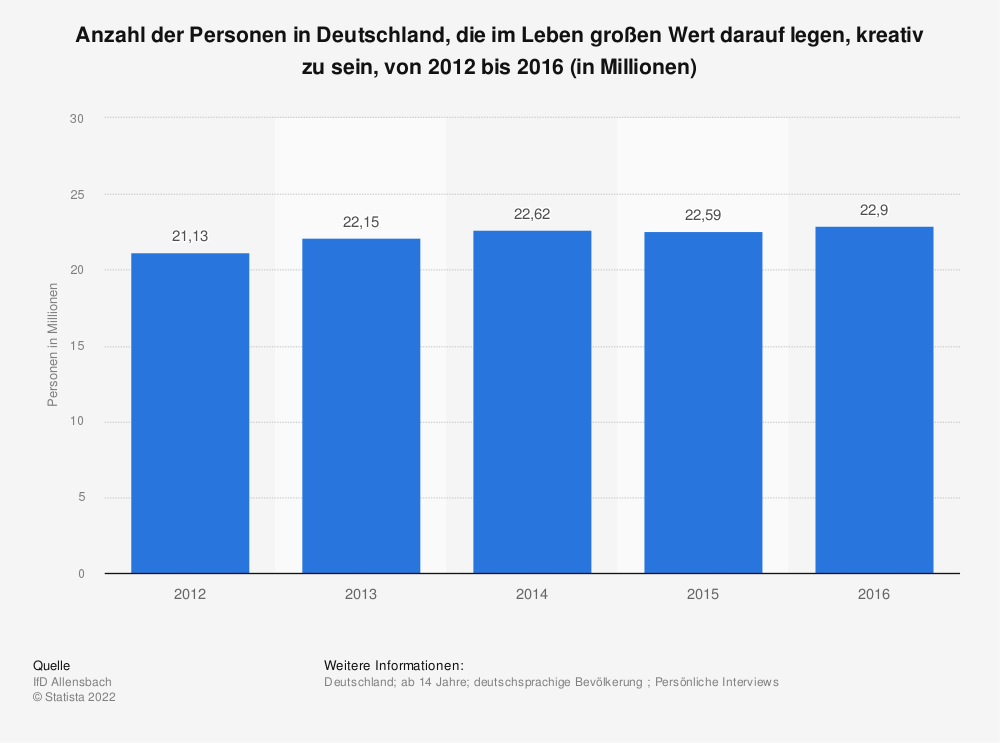 Statistik: Anzahl der Personen in Deutschland, die im Leben großen Wert darauf legen, kreativ zu sein, von 2012 bis 2016 (in Millionen) | Statista