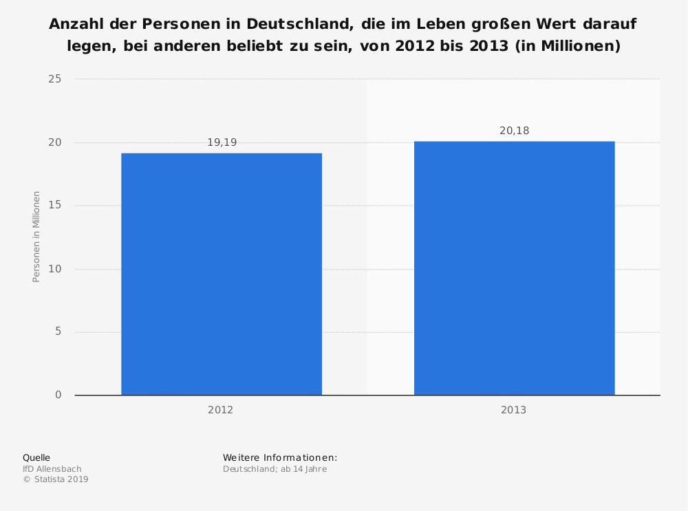 Statistik: Anzahl der Personen in Deutschland, die im Leben großen Wert darauf legen, bei anderen beliebt zu sein, von 2012 bis 2013 (in Millionen) | Statista