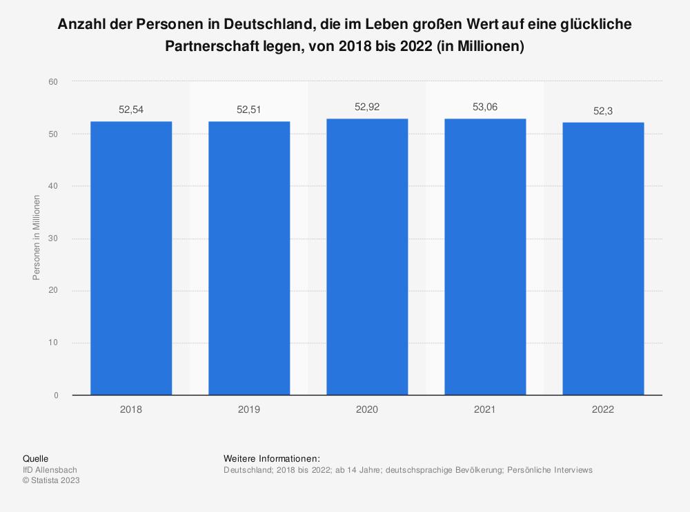 Statistik: Anzahl der Personen in Deutschland, die im Leben großen Wert auf eine glückliche Partnerschaft legen, von 2013 bis 2017 (in Millionen) | Statista