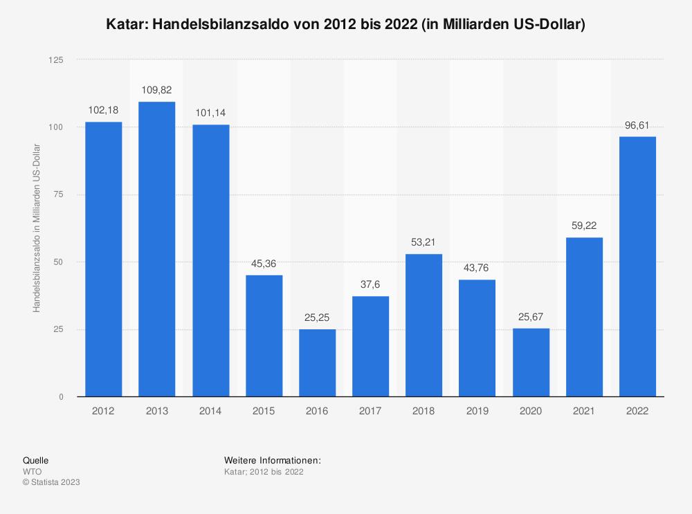 Statistik: Katar: Handelsbilanzsaldo von 2008 bis 2018 (in Milliarden US-Dollar) | Statista