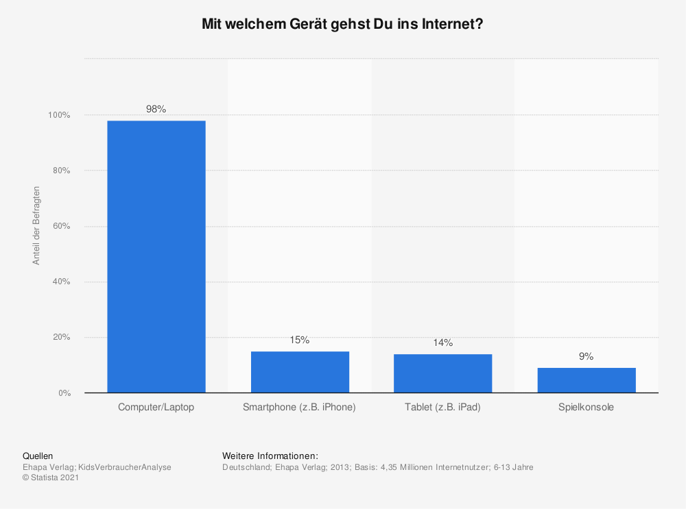 Statistik: Mit welchem Gerät gehst Du ins Internet? | Statista