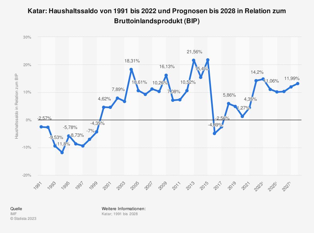 Statistik: Katar: Haushaltssaldo von1991 bis 2018 und Prognosen bis 2024 in Relation zum Bruttoinlandsprodukt (BIP)   Statista