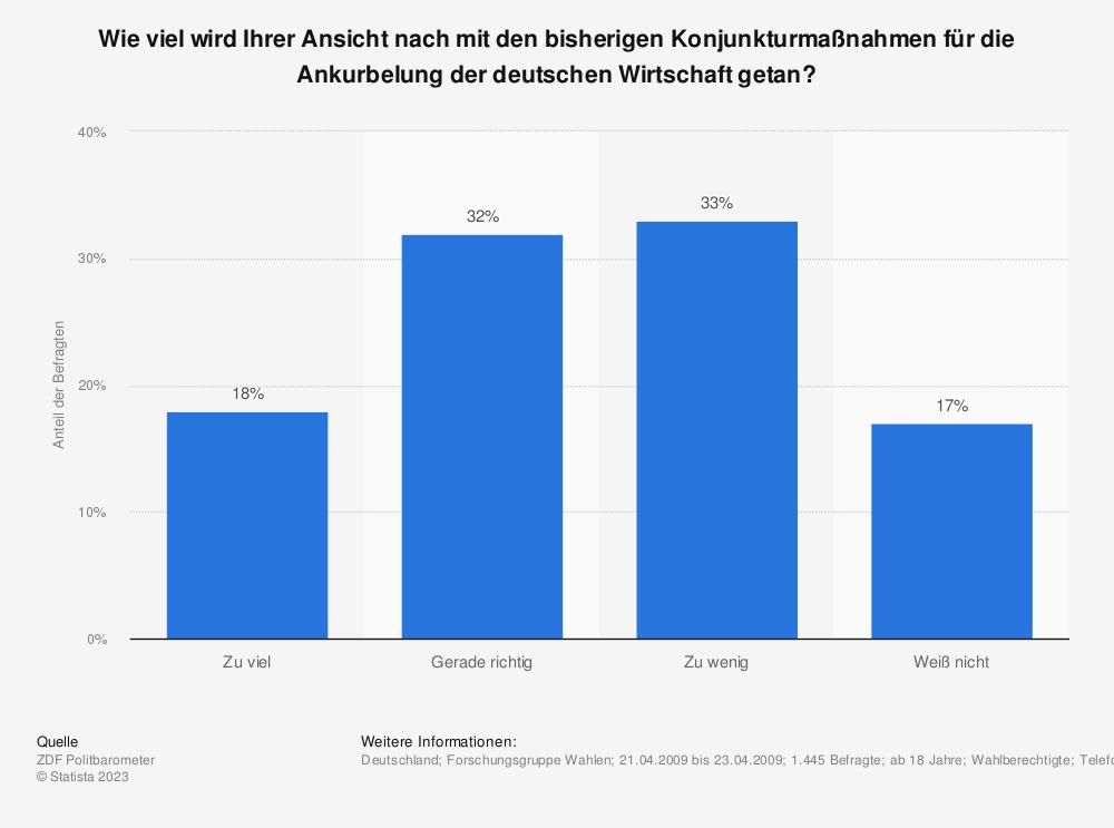 Statistik: Wie viel wird Ihrer Ansicht nach mit den bisherigen Konjunkturmaßnahmen für die Ankurbelung der deutschen Wirtschaft getan? | Statista