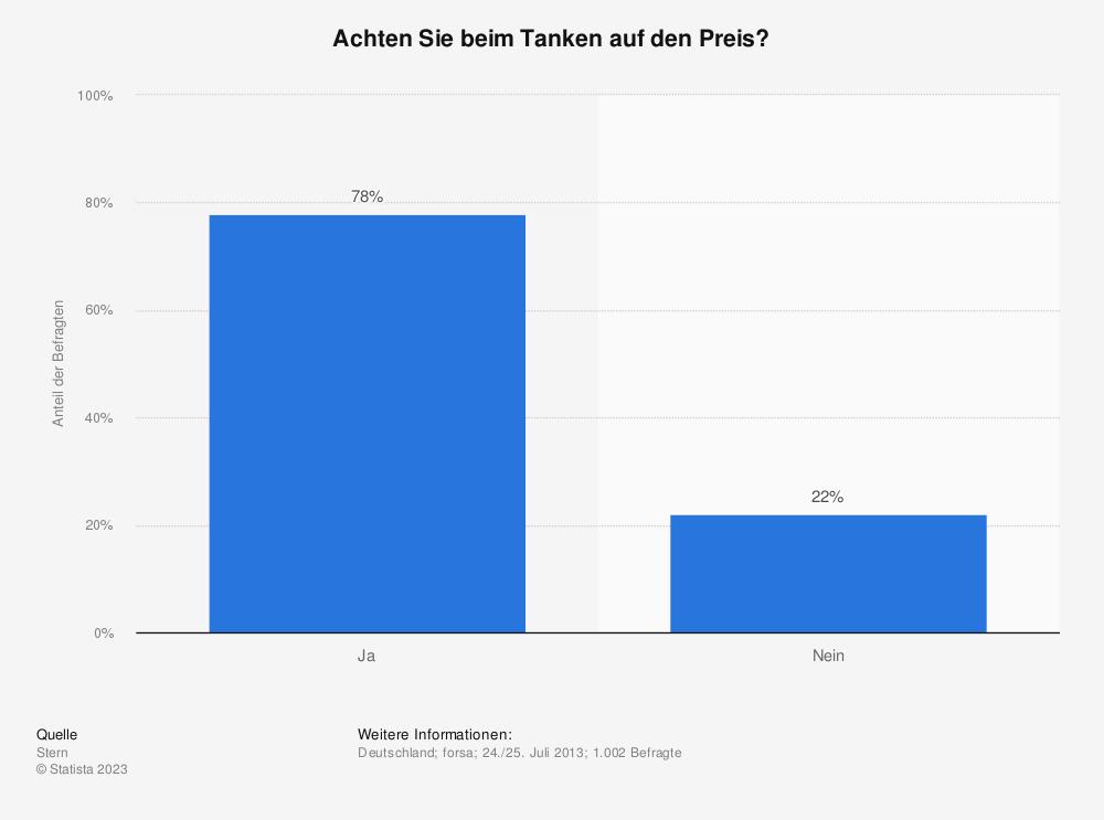Statistik: Achten Sie beim Tanken auf den Preis? | Statista
