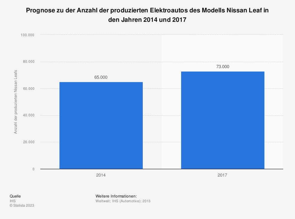 Statistik: Prognose zu der Anzahl der produzierten Elektroautos des Modells Nissan Leaf in den Jahren 2014 und 2017 | Statista