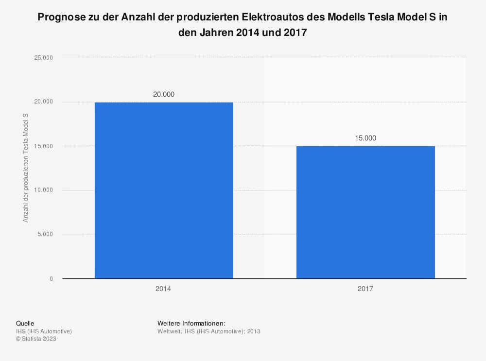 Statistik: Prognose zu der Anzahl der produzierten Elektroautos des Modells Tesla Model S in den Jahren 2014 und 2017 | Statista