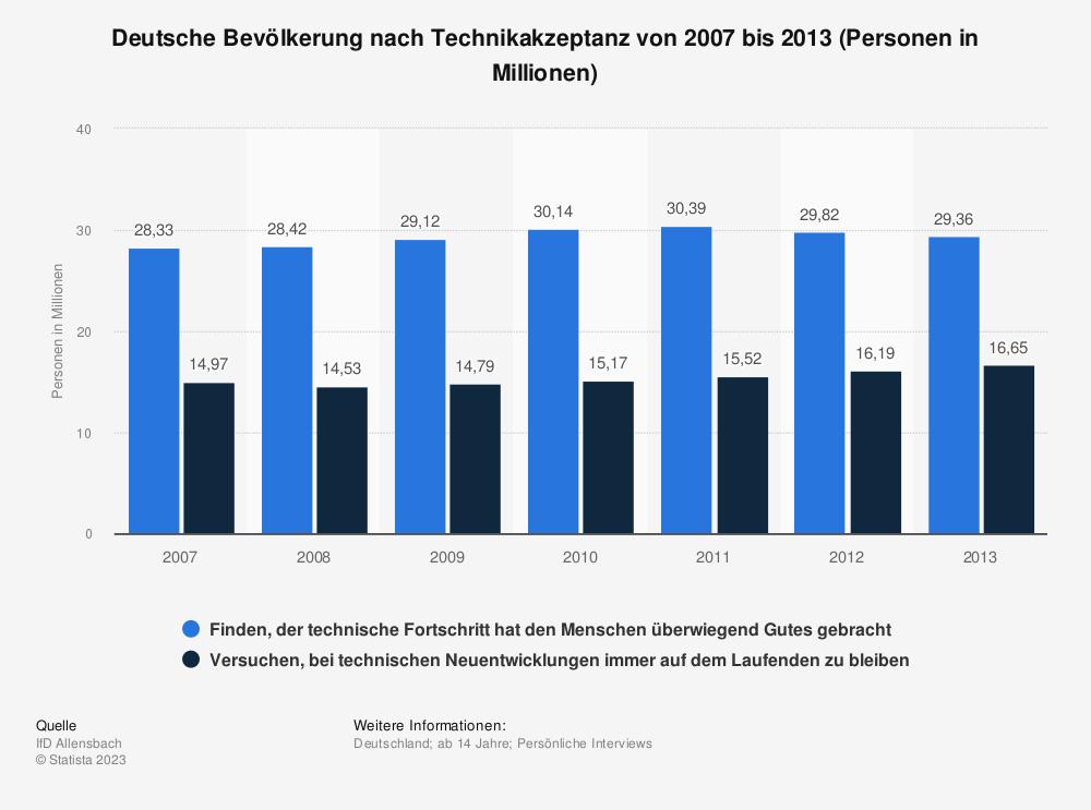 Statistik: Deutsche Bevölkerung nach Technikakzeptanz von 2007 bis 2013 (Personen in Millionen) | Statista