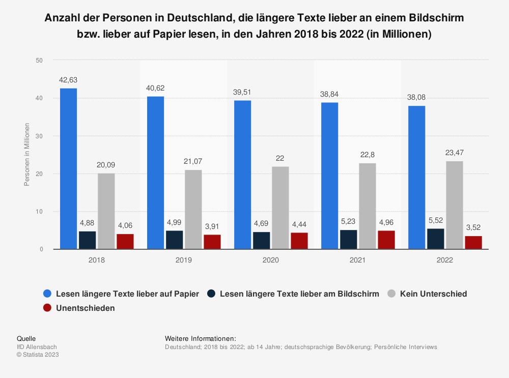 Statistik: Anzahl der Personen in Deutschland, die längere Texte lieber an einem Bildschirm bzw. lieber auf Papier lesen, in den Jahren 2015 bis 2019 (in Millionen) | Statista
